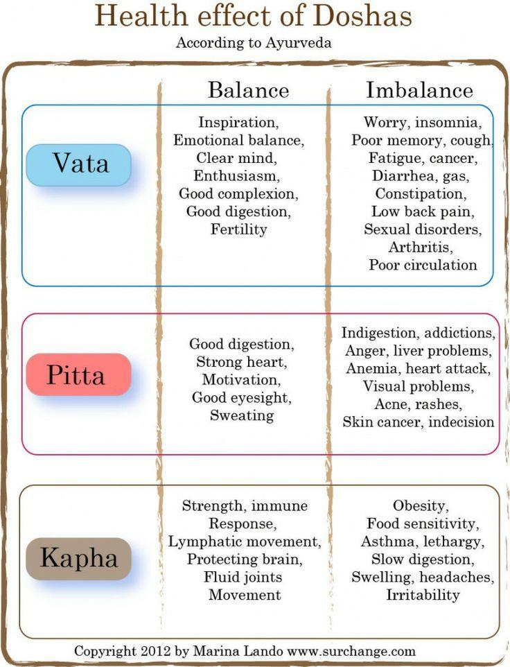 Balance vata dosha
